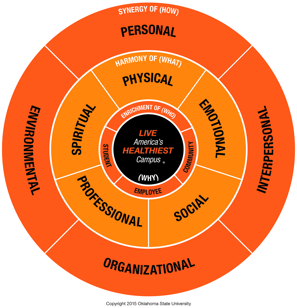 Simple Wellness Model
